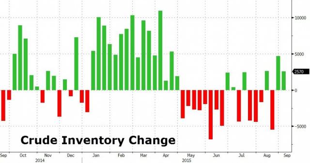 Нефть растет, несмотря