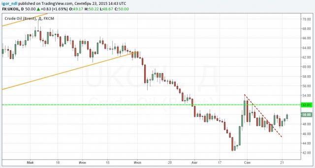 Рубль и нефть проявляют