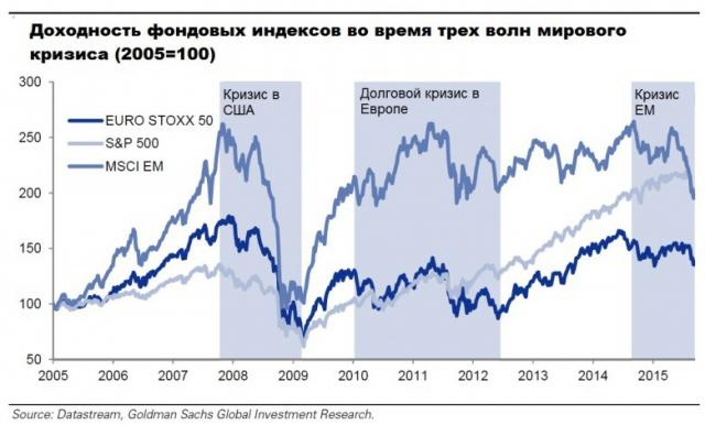 Goldman Sachs: мир