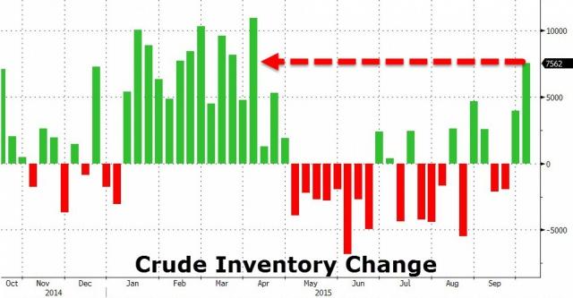 Нефть в США: добыча на