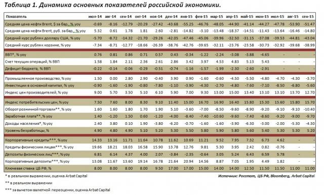 Экономика России – 2015: