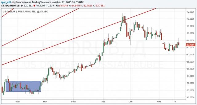 Рубль и нефть: каждый