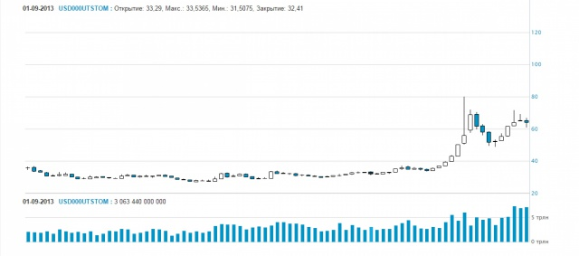 Рубль укрепился по