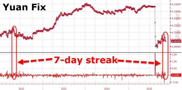 ЦБ Китая девальвирует