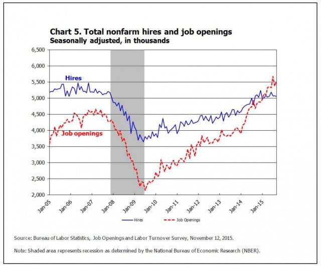 Парадокс рынка труда