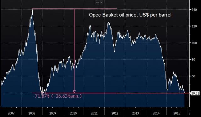 Нефть ОПЕК подешевела до