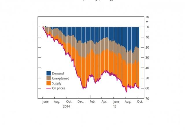 Почему цены на нефть