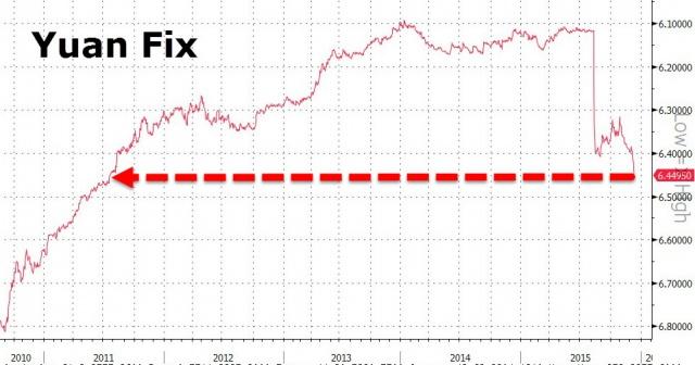 Курс юаня обновил