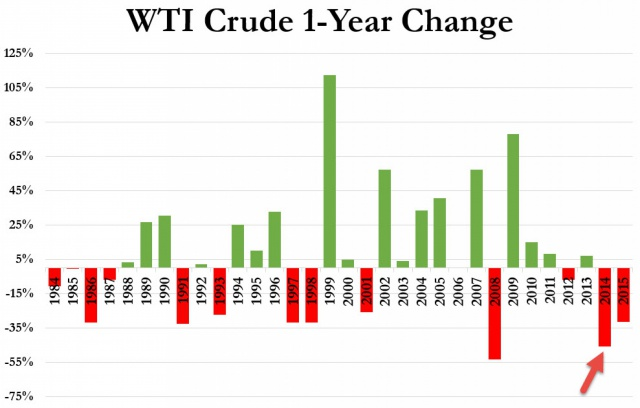Нефть: два года