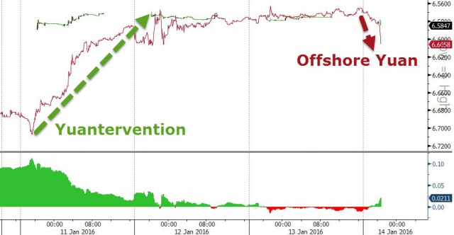 Падение юаня ставит под