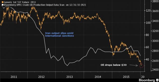 Цена нефти упала на 5%
