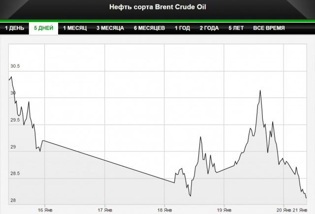 Нефть возобновила