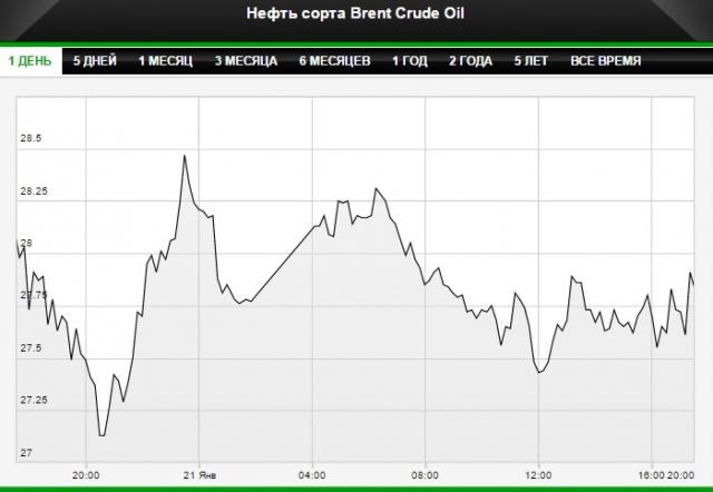 Цены на нефть падают в