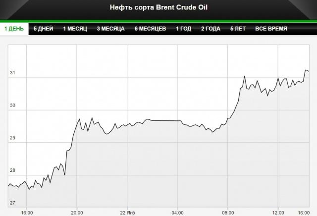 Цена на нефть поднялась