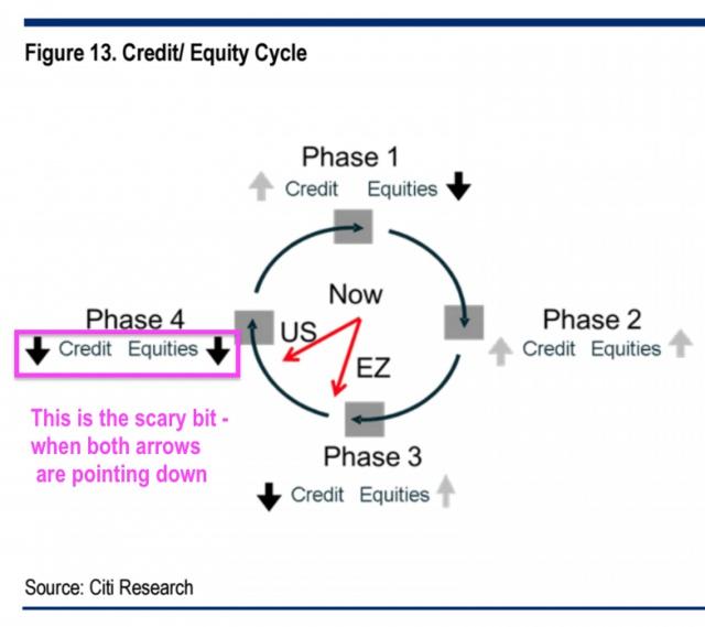 Citi: крах фондовых