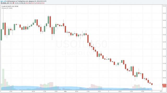 Добыча нефти растет.