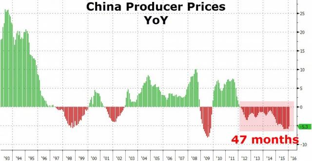 Китай повторяет ошибки