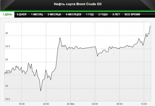 Цены на нефть выросли до