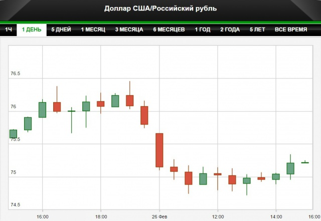 ЦБ повысил курс рубля на