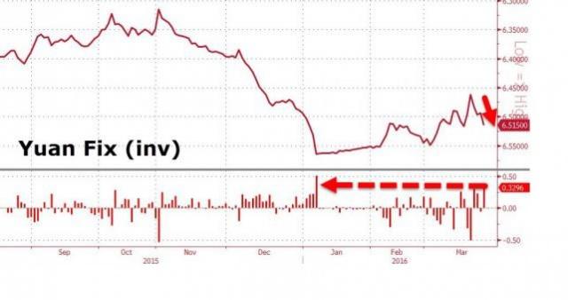 Обвал юаня - китайское