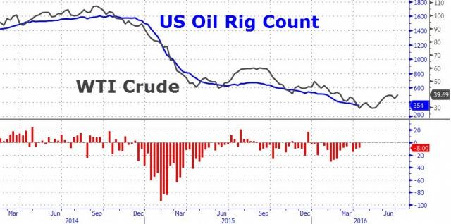 Нефть штурмует годовые