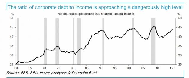 Корпоративный долг США