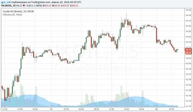 Почему рынок нефти пока