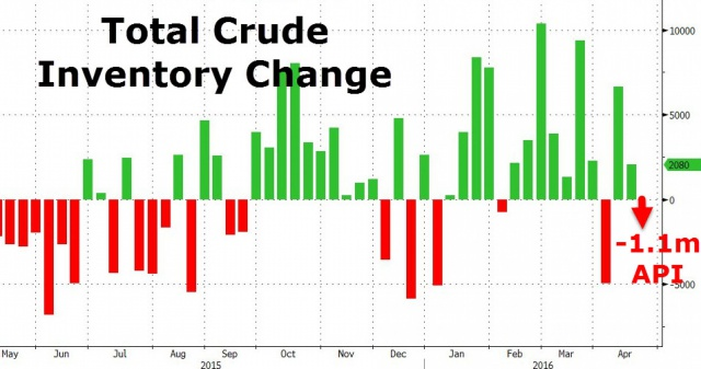 Цены на нефть обновили