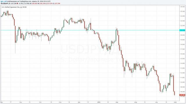 Цены на нефть открывают