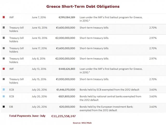 Долговое рабство Греции