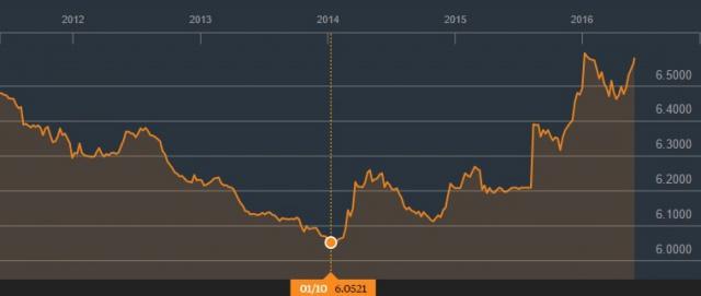 Китай ослабил юань до
