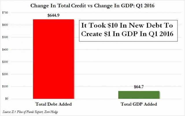 Экономика США: на доллар