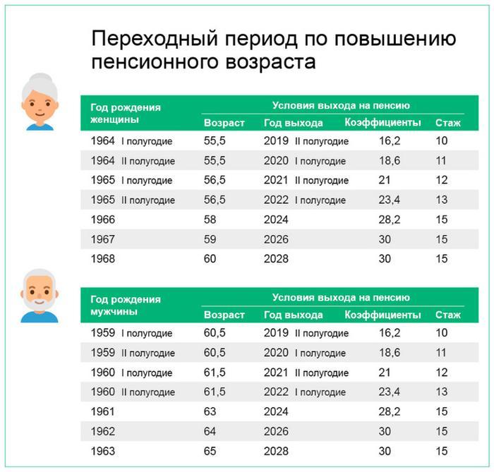 выплата предпенсионного возраста 2021