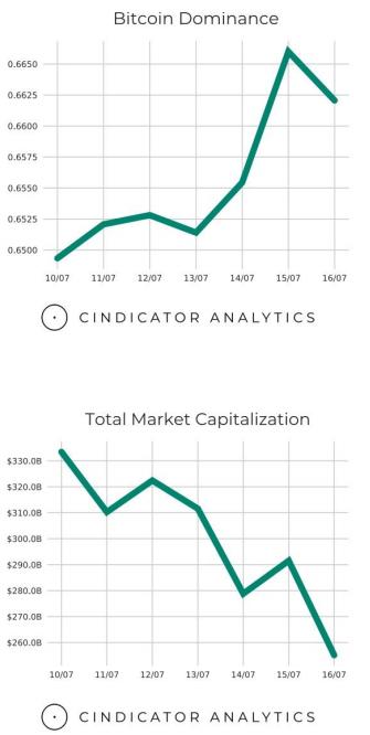 Трамп и Facebook обрушили курс Bitcoin. Обзор рынка за последнюю...