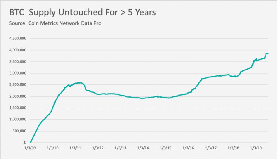 3,8 млн Bitcoin не использовались более пяти лет