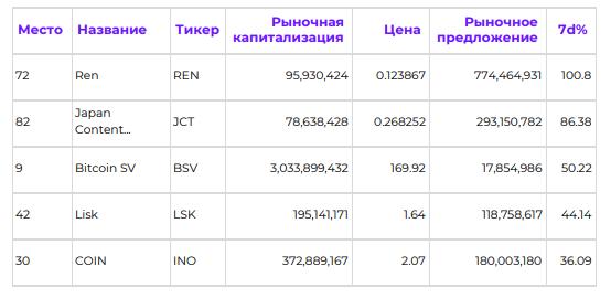 Bitcoin отыграл падение. Обзор рынка криптовалют за последнюю неделю