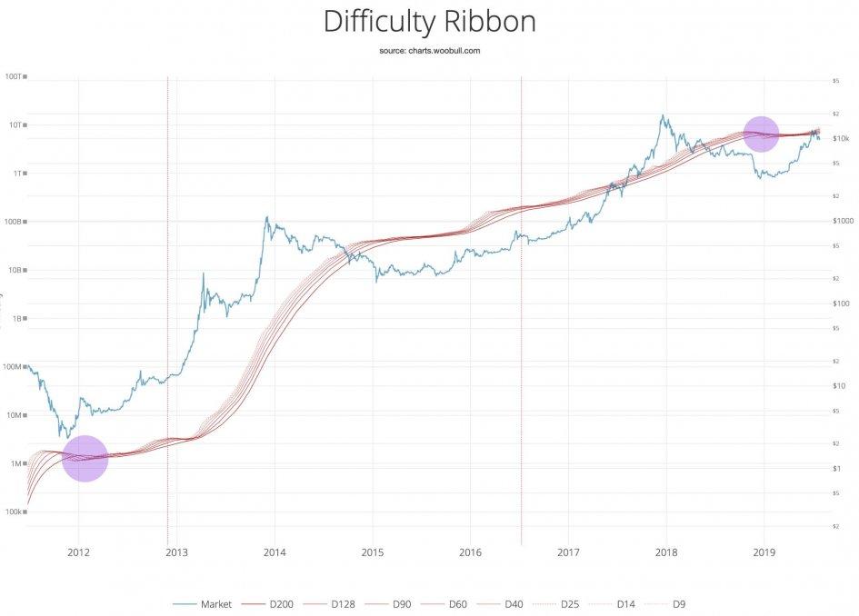 Когда покупать Bitcoin. Аналитик Вилли Ву нашел ответ