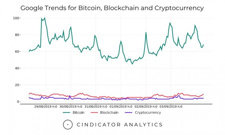 Неоднозначная неделя для Bitcoin. Обзор ситуации на рынке криптовалют