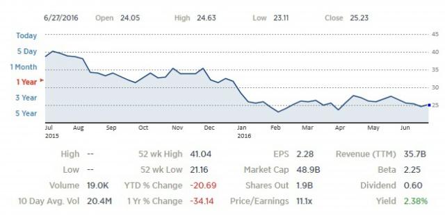 Банки США увеличат