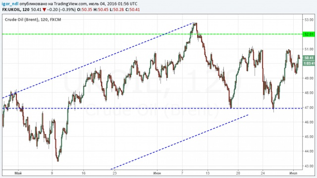 ОПЕК: рынок нефти пришел