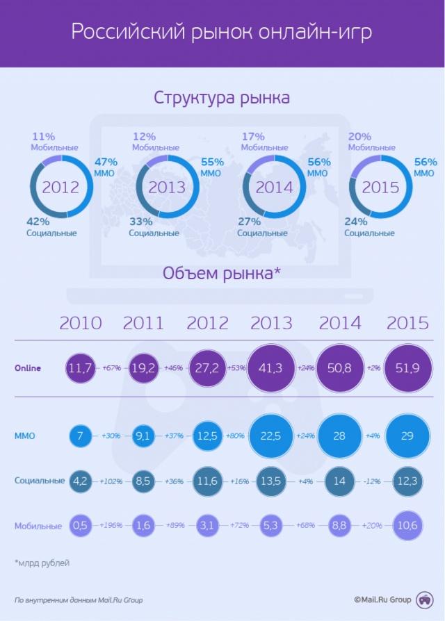 Рынок онлайн-игр в РФ