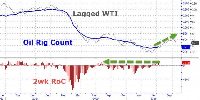 Нефть. Крупные игроки