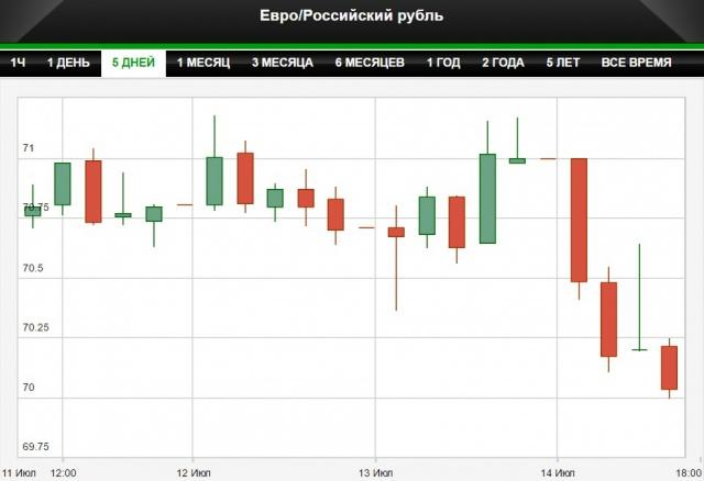 Курс евро упал ниже 70