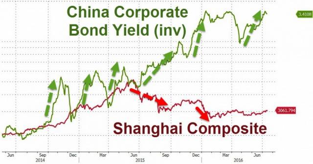 ЦБ Китая опустил юань на