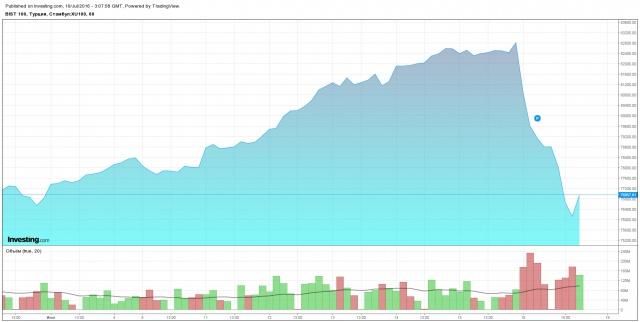 Инвесторы бегут с рынка