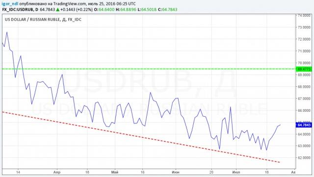 Продолжит ли рубль