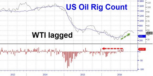 Ставки на падение нефти