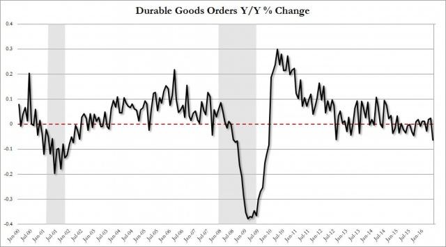 Почему экономика США еще