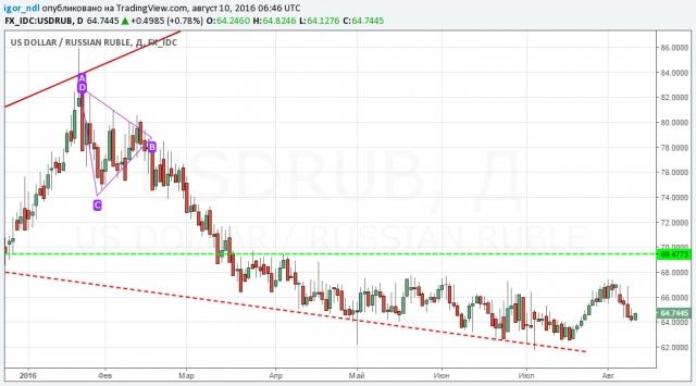 Рубль снова отвязался от