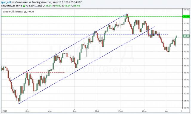 Рынок нефти: повторение